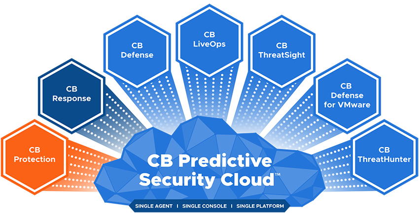 CB Predictive Security Cloud Protection